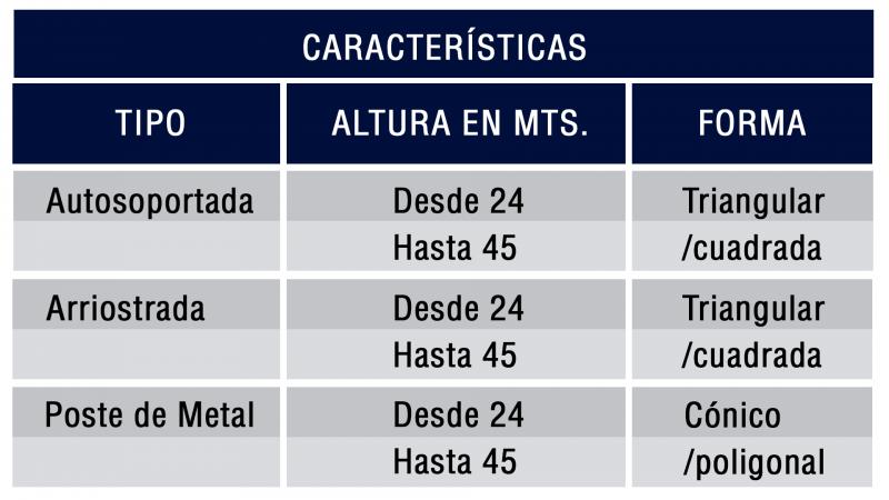 TablaDeCaracteristicas